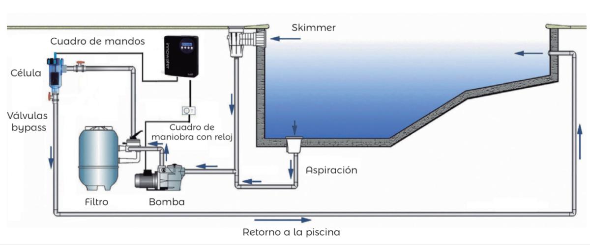 diagrama instalación clorador salino
