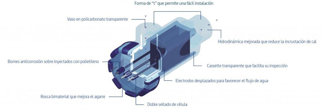estructura célula clorador