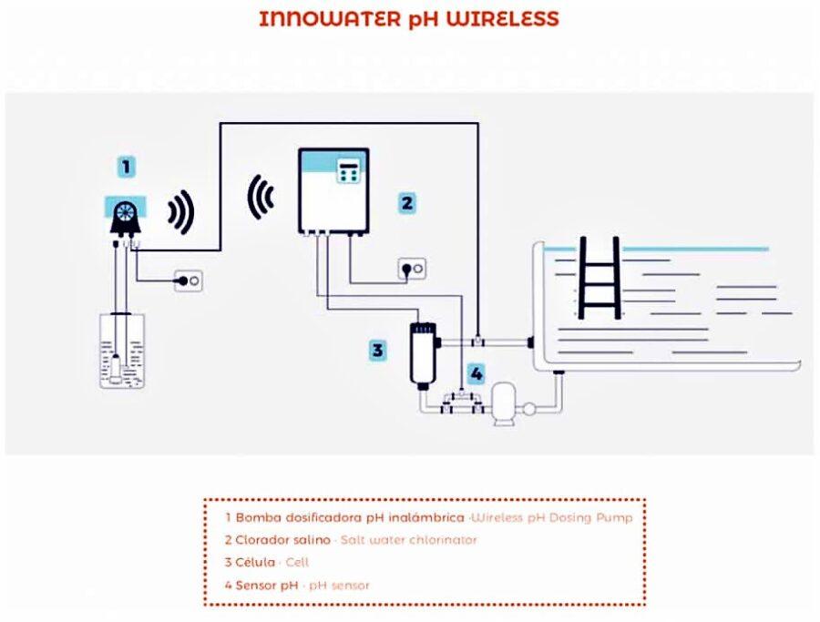 regulador oh wireless